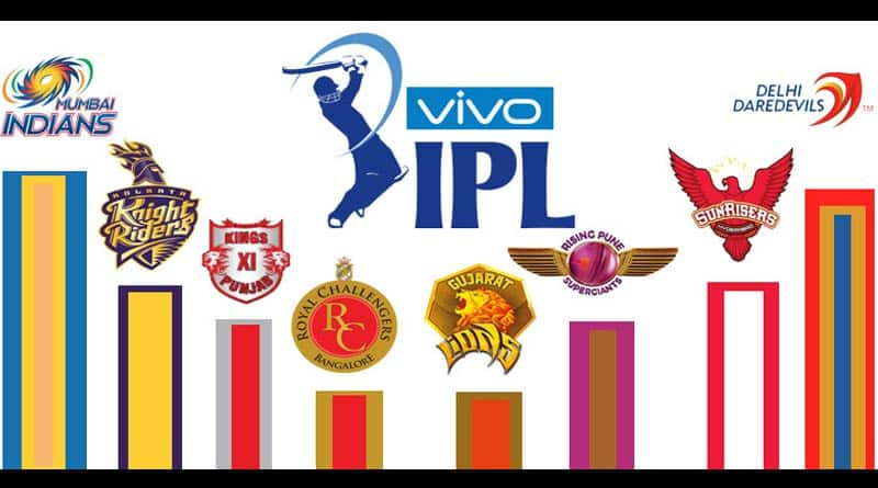 Mini Version of IPL Could Make Debut in September: BCCI