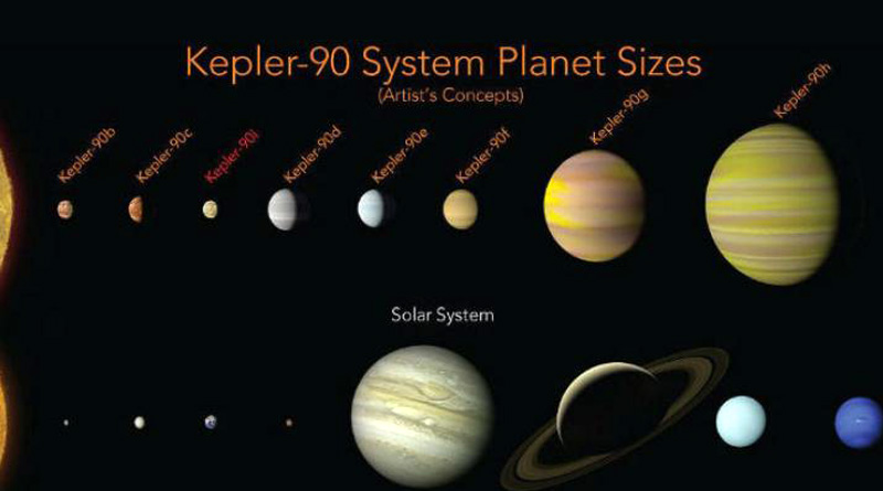 NASA discovers star system With Eight Planets Like Solar family