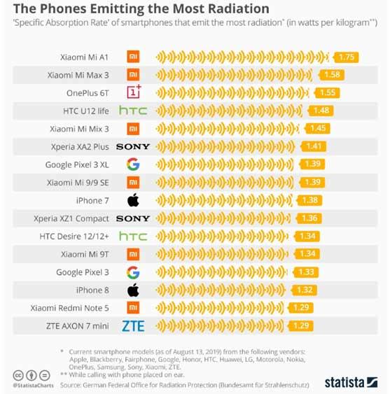 phone database
