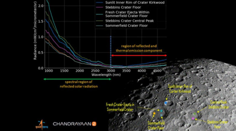 Photo Of Lunar Surface