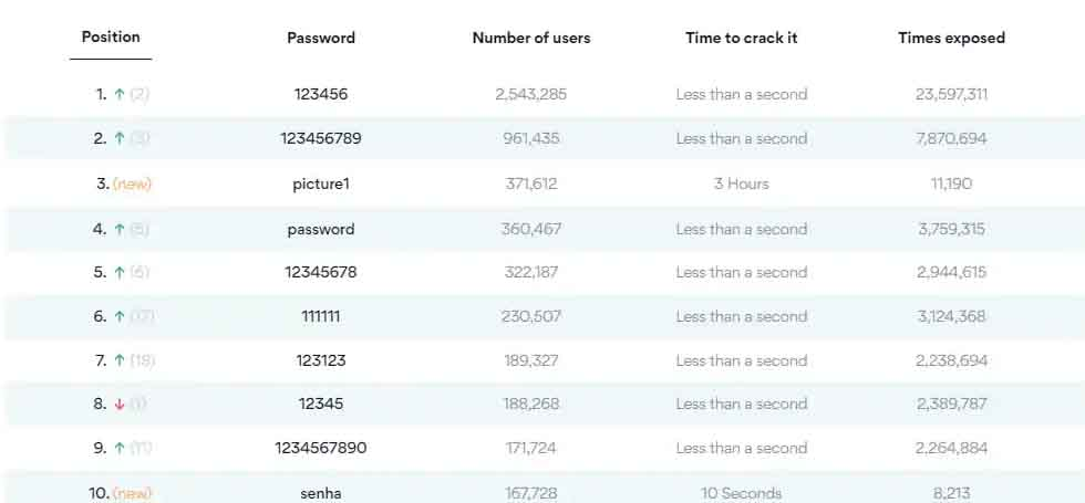 These are 10 worst passwords of the year 2020: Check if your password is on the list