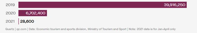 Thailand Tourism graph