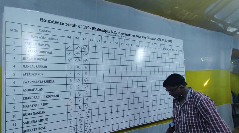 West Bengal By Elections results LIVE UPDATE: Mamata Banerjee ahead by big margin in Bhabanipur